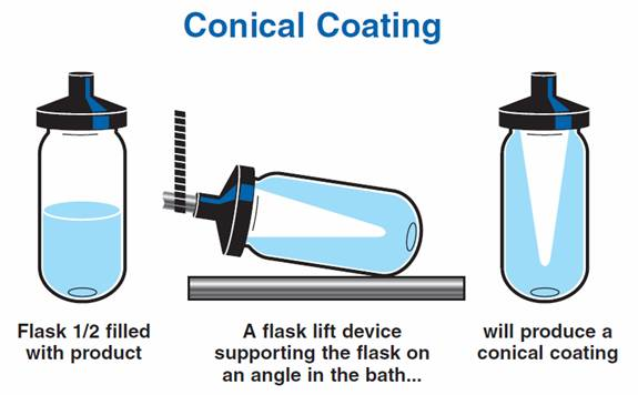 Conical coating
